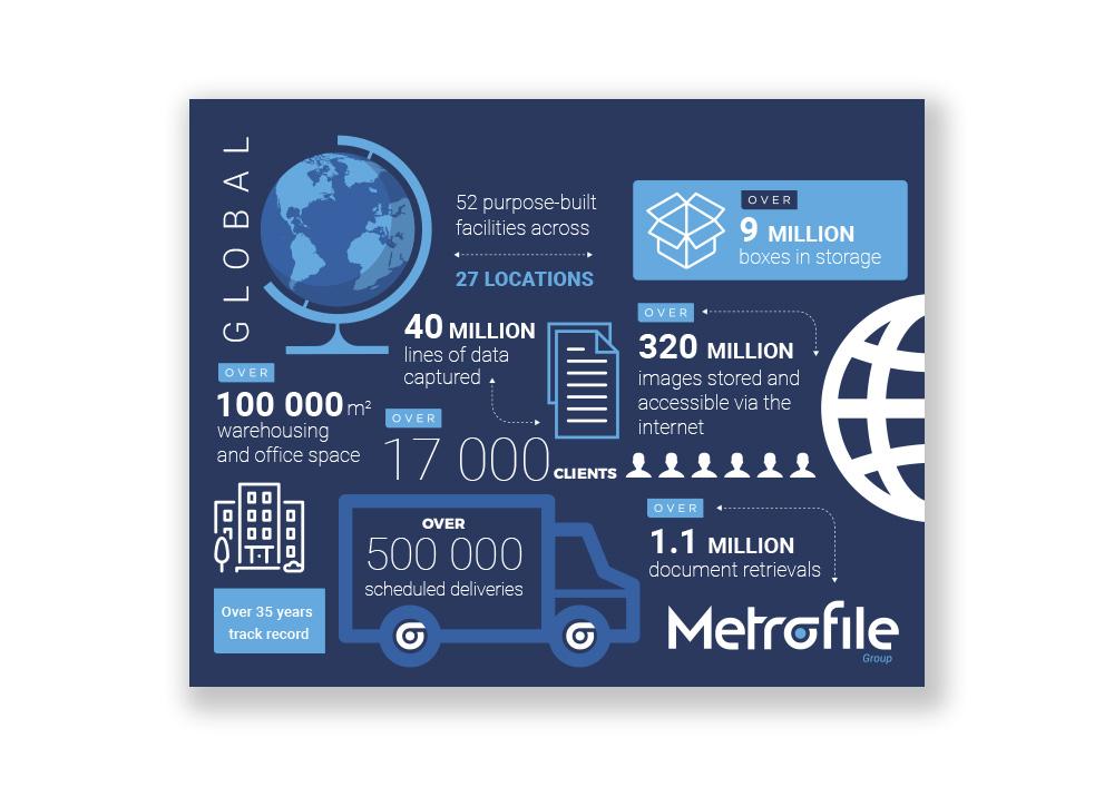 Metrofile Infographic