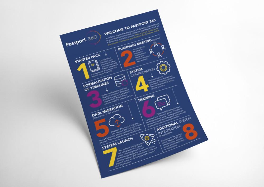 Passport360 Infographic